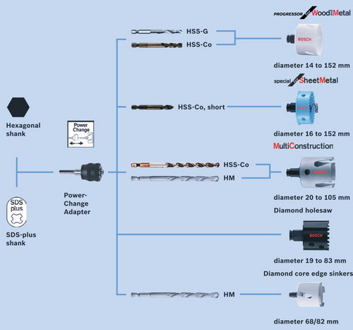 Боркорони система power change
