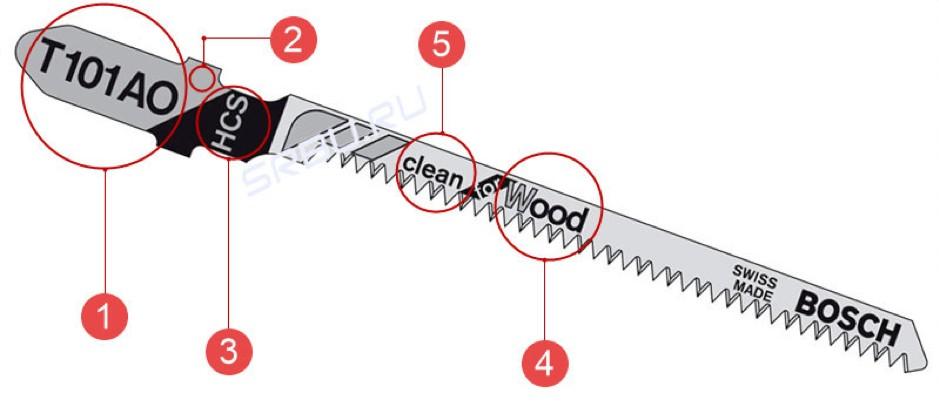 ак да разчетем маркировката на ножа за прободен трион