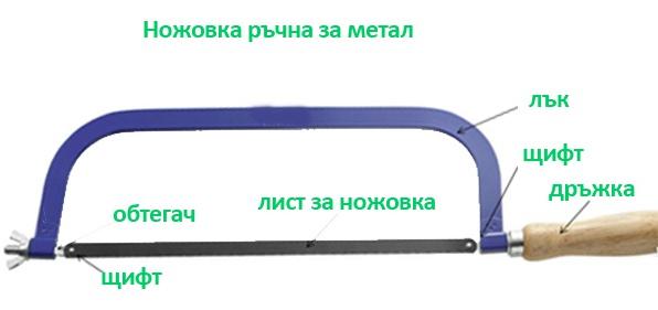 ножовки устройство