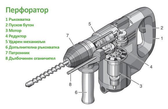 Елементи на перфоратора