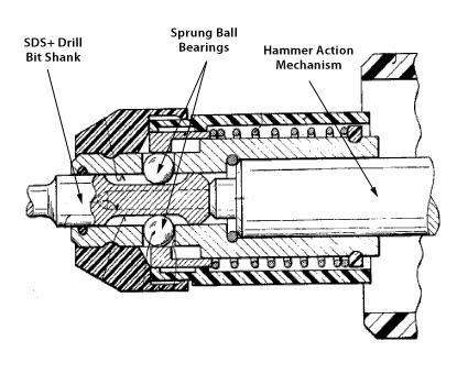 Опашката на инструмента SDS-plus има диаметър 10 мм и притежава два надлъжни канала, които служат за точно водене на инструмента при използването на удара.